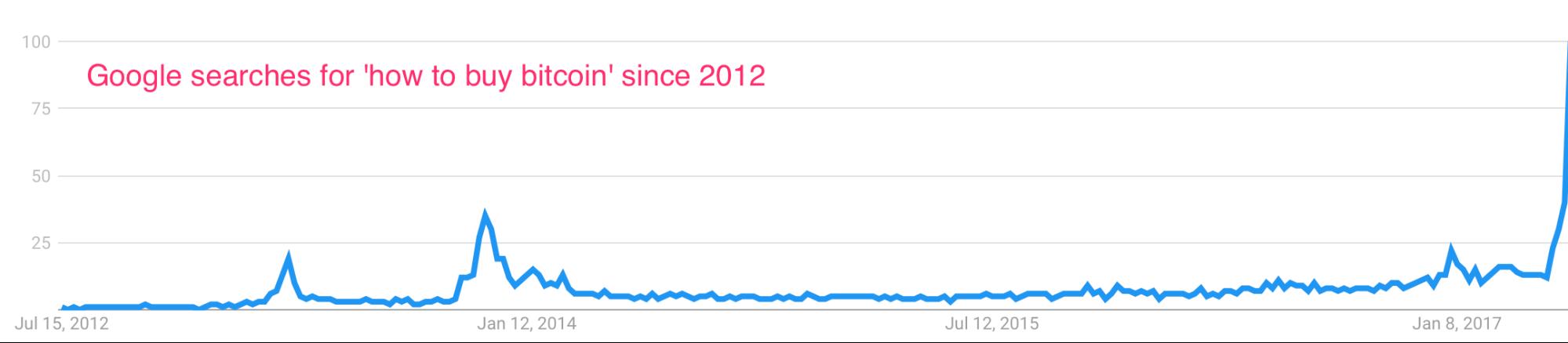 bitcoin searches