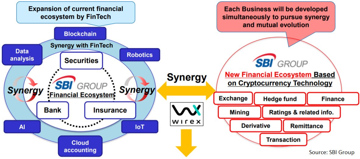 Wirex is at the center of SBI's Fintech ecosystem source: http://stocksmasters.com/japans-sbi-crypto-businesses-mining/