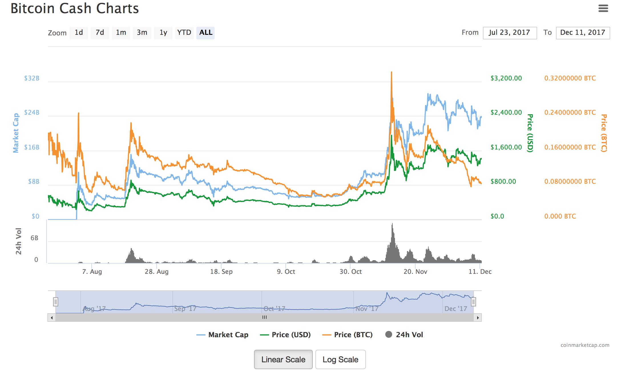 Bitcoin Cash price graph