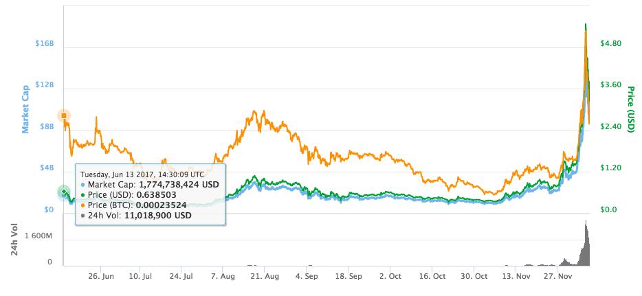 IOTA price graph december 2017