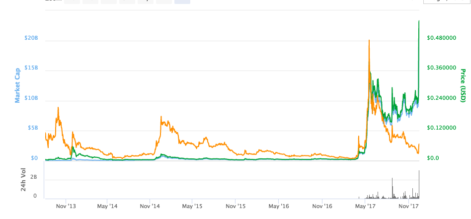 ripple price chart dec 14th