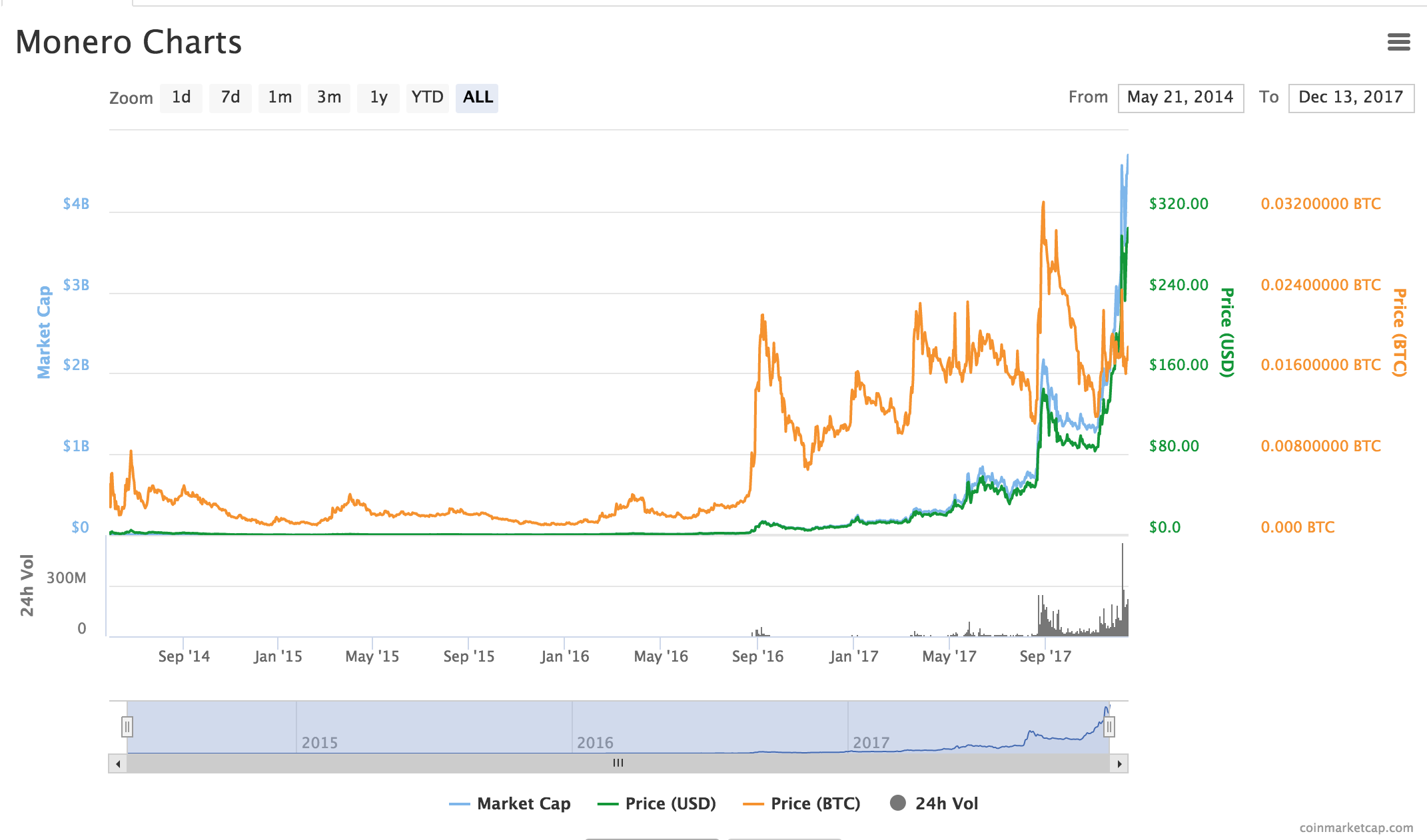 Monero price graph