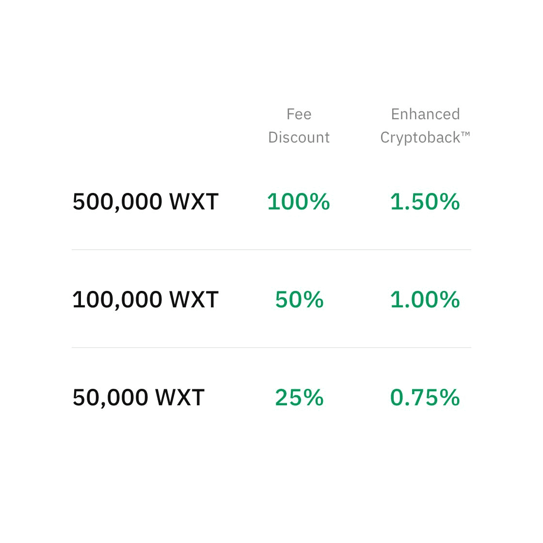 WXT crypto Fee discount & enhanced rewards - wirex