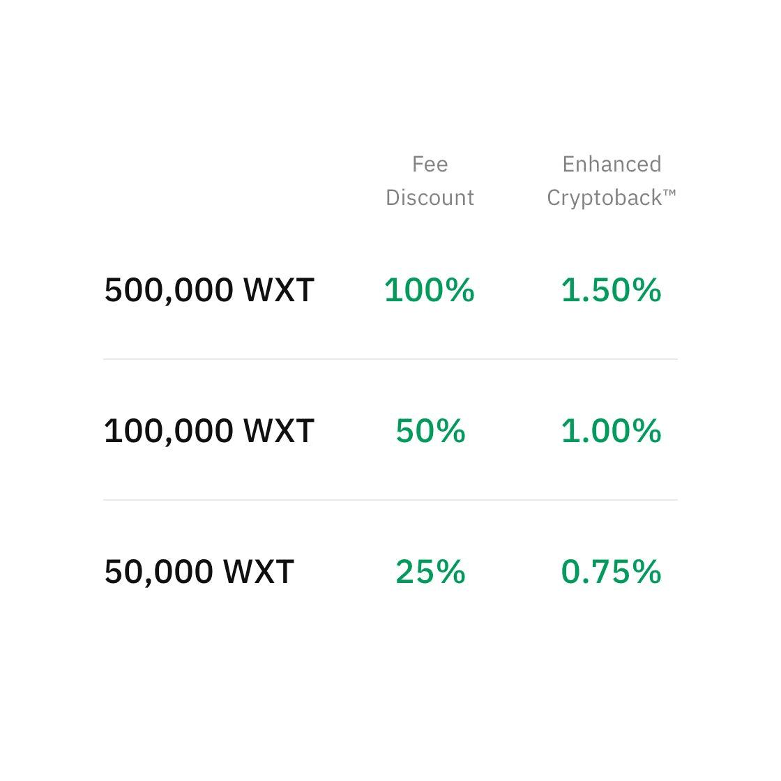 WXT crypto Fee discount & enhanced rewards - wirex