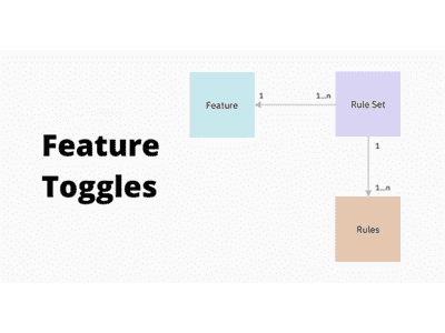 Know-how: Dynamic config Feature Toggles for DOU.ua