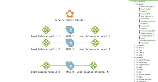 Know how: Terraform для управления многокомпонентной инфраструктурой в Azure