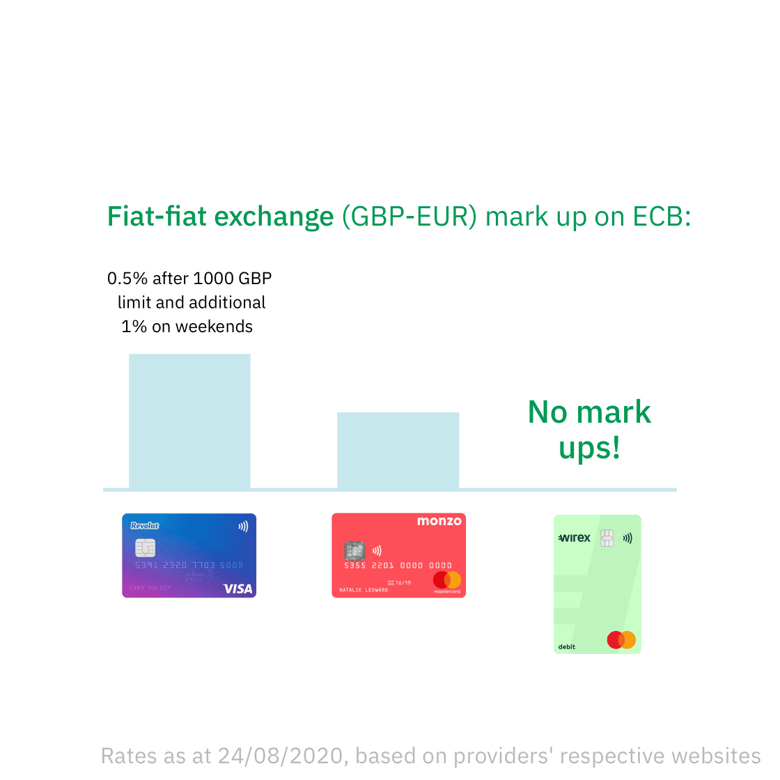 More savings | Wirex