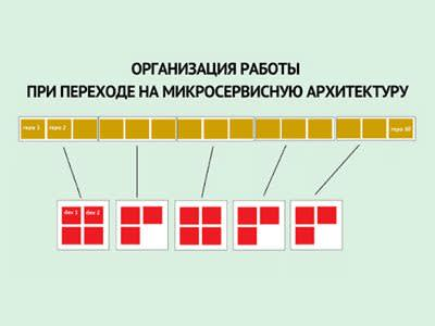 Know-How: Переход на микросервисы для DOU.ua