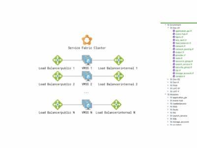 Know-How: Terraform для управления многокомпонентной инфраструктурой в Azure